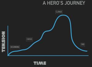 odysseys heroic journey essay